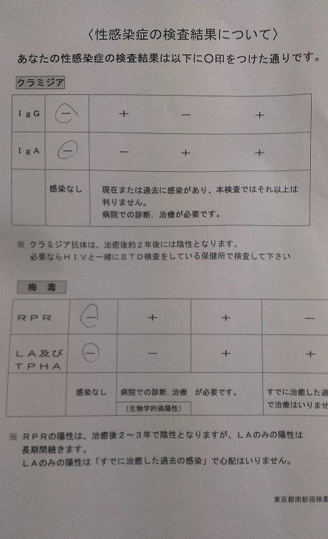 性病血液検査結果