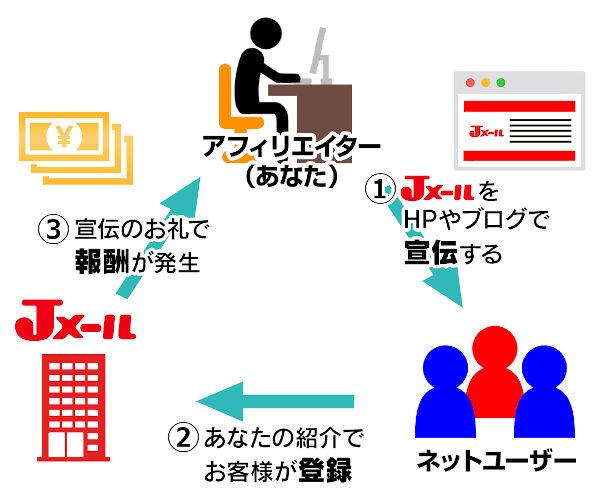 Jメールアフィリエイトの仕組み